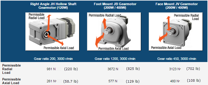 JB, JV, JH gearbox permissible radial and axial loads.png